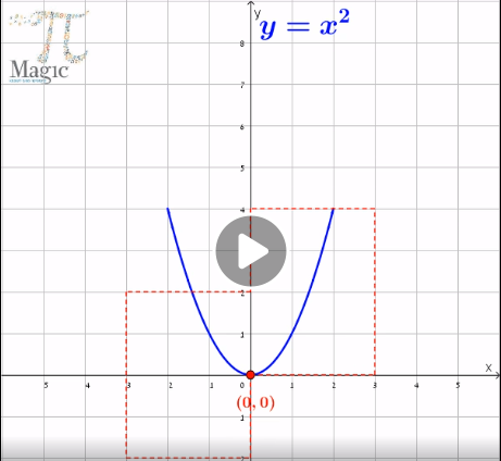 transformation of parabola