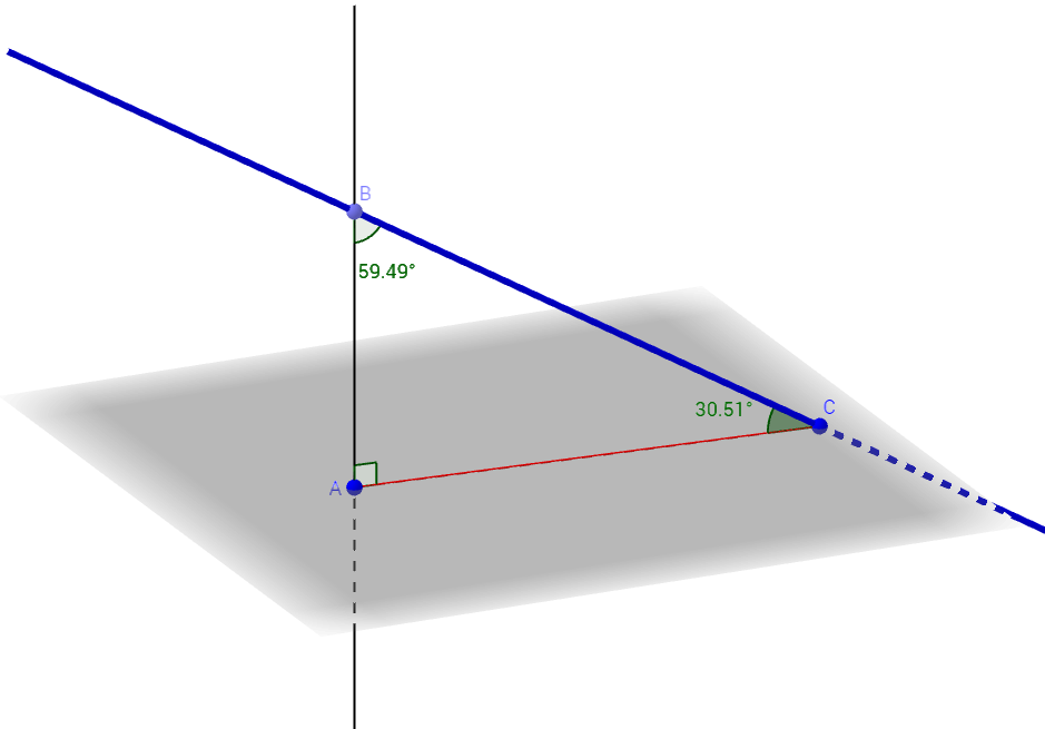 angle between a line to a plain