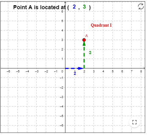 coordinate grid exploration